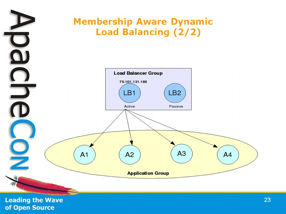 23 Membership Aware Dynamic Load Balancing (2/2)