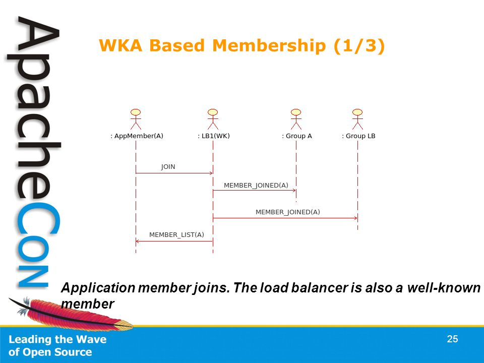 25 WKA Based Membership (1/3) Application member joins. The load balancer is also a well-known member