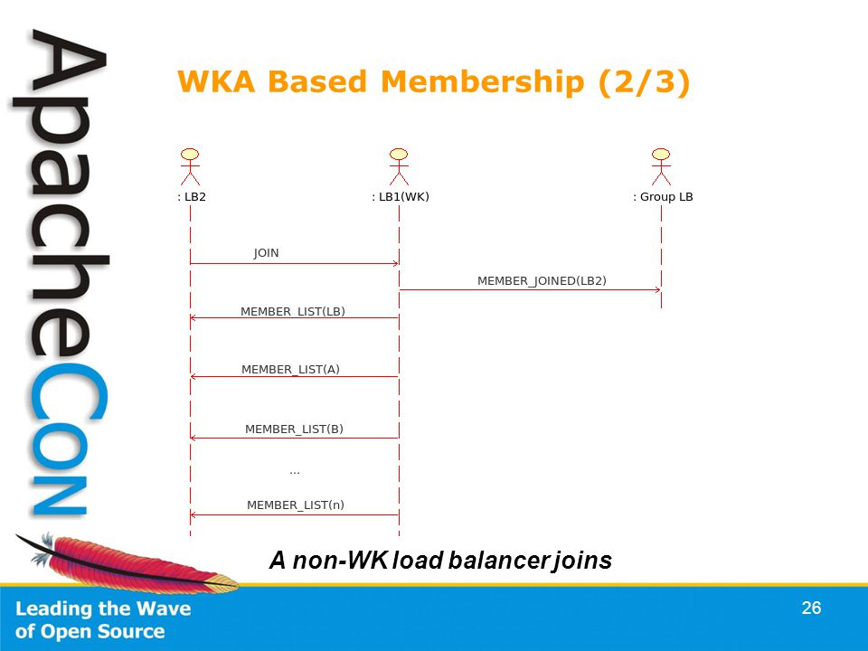 26 WKA Based Membership (2/3) A non-WK load balancer joins