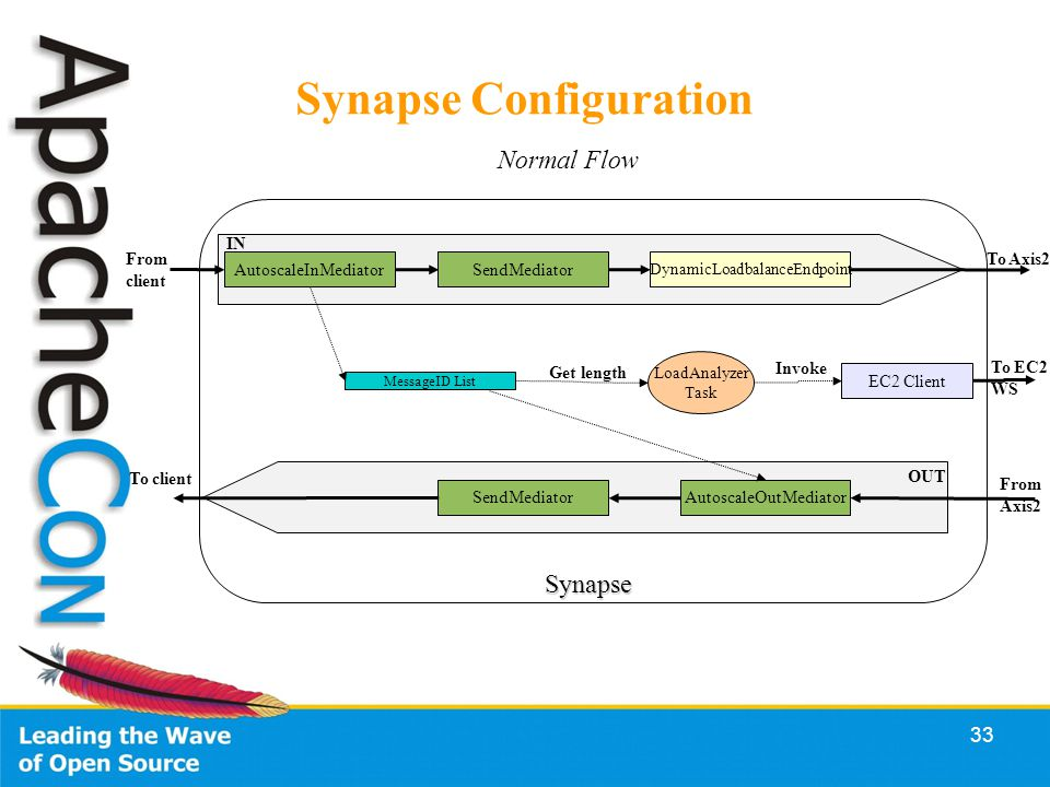 33 Synapse Configuration AutoscaleInMediator AutoscaleOutMediator MessageID List LoadAnalyzer Task SendMediator DynamicLoadbalanceEndpoint SendMediator EC2 Client Synapse From client To client To Axis2 From Axis2 To EC2 WS Get length Invoke IN OUT Normal Flow