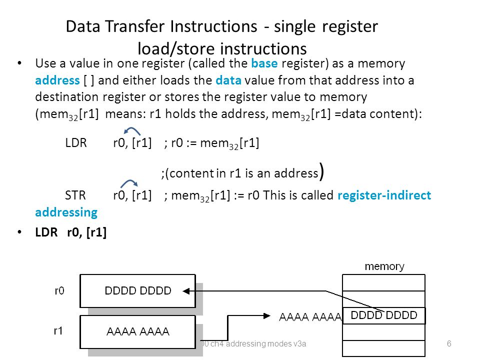 Data Transfer Instructions - single register load/store instructions Use a value in one register (called the base register) as a memory address [ ] and either loads the data value from that address into a destination register or stores the register value to memory (mem 32 [r1] means: r1 holds the address, mem 32 [r1] =data content): LDRr0, [r1] ; r0 := mem 32 [r1] ;(content in r1 is an address ) STRr0, [r1] ; mem 32 [r1] := r0 This is called register-indirect addressing LDR r0, [r1] CEG2400 ch4 addressing modes v3a 6