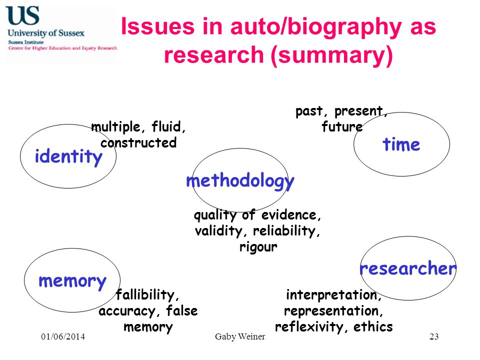 Issues in auto/biography as research (summary) time identity memory researcher methodology multiple, fluid, constructed past, present, future fallibility, accuracy, false memory interpretation, representation, reflexivity, ethics quality of evidence, validity, reliability, rigour 01/06/2014Gaby Weiner23