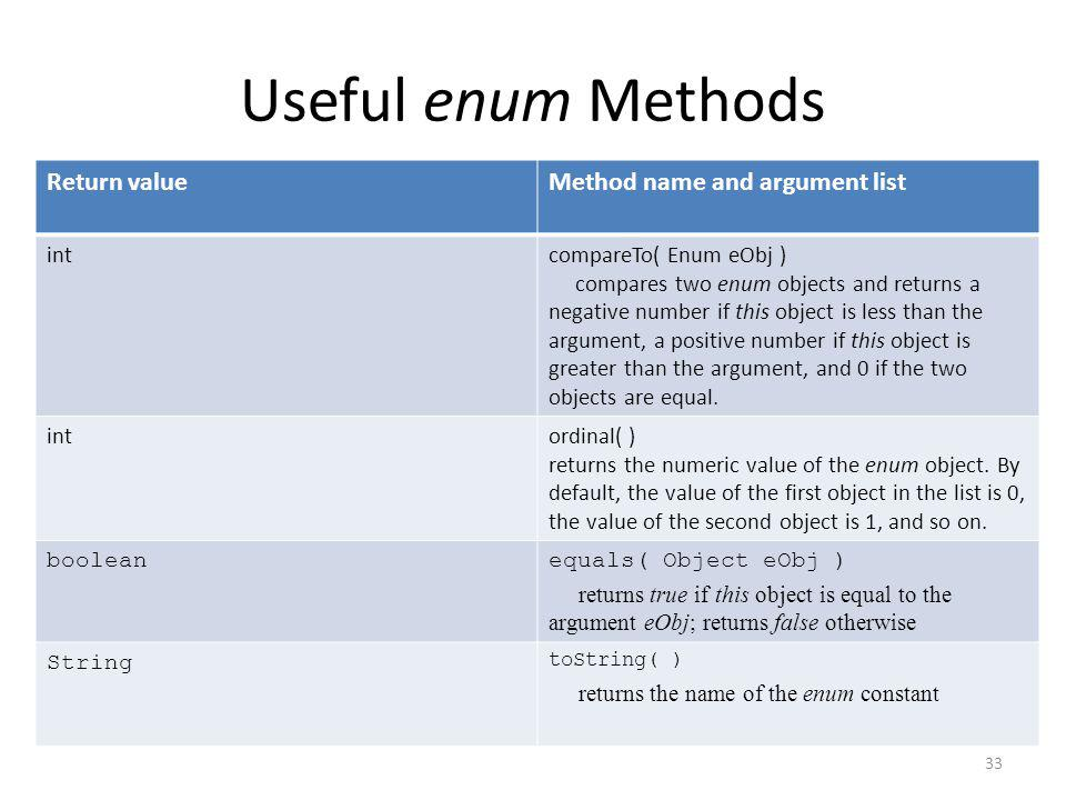 Useful enum Methods 33 Return valueMethod name and argument list intcompareTo( Enum eObj ) compares two enum objects and returns a negative number if this object is less than the argument, a positive number if this object is greater than the argument, and 0 if the two objects are equal.