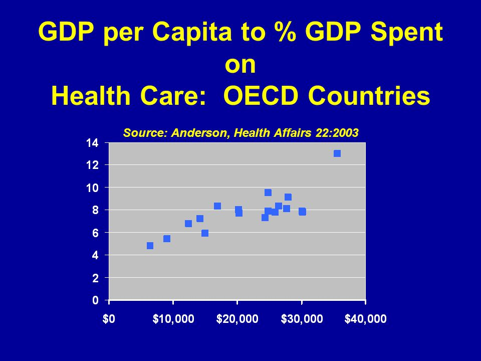 GDP per Capita to % GDP Spent on Health Care: OECD Countries Source: Anderson, Health Affairs 22:2003