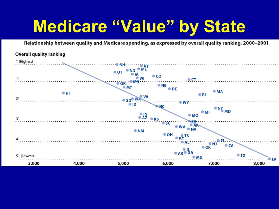 Medicare Value by State