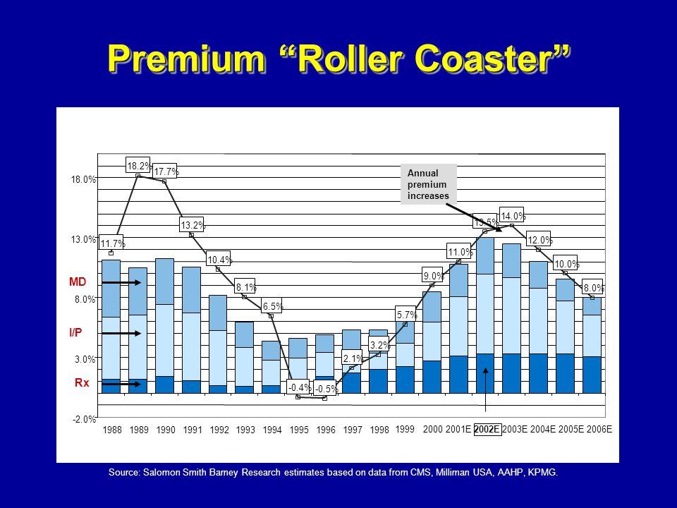 199920002001E 2002E 2003E2004E2005E2006E Annual premium increases Source: Salomon Smith Barney Research estimates based on data from CMS, Milliman USA, AAHP, KPMG.