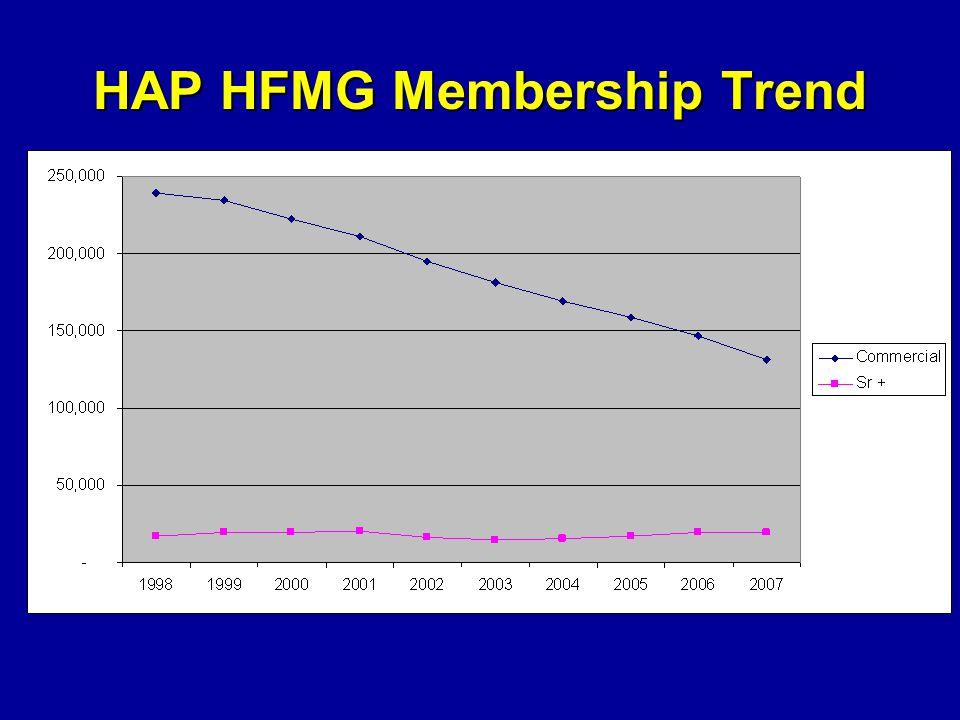 HAP HFMG Membership Trend