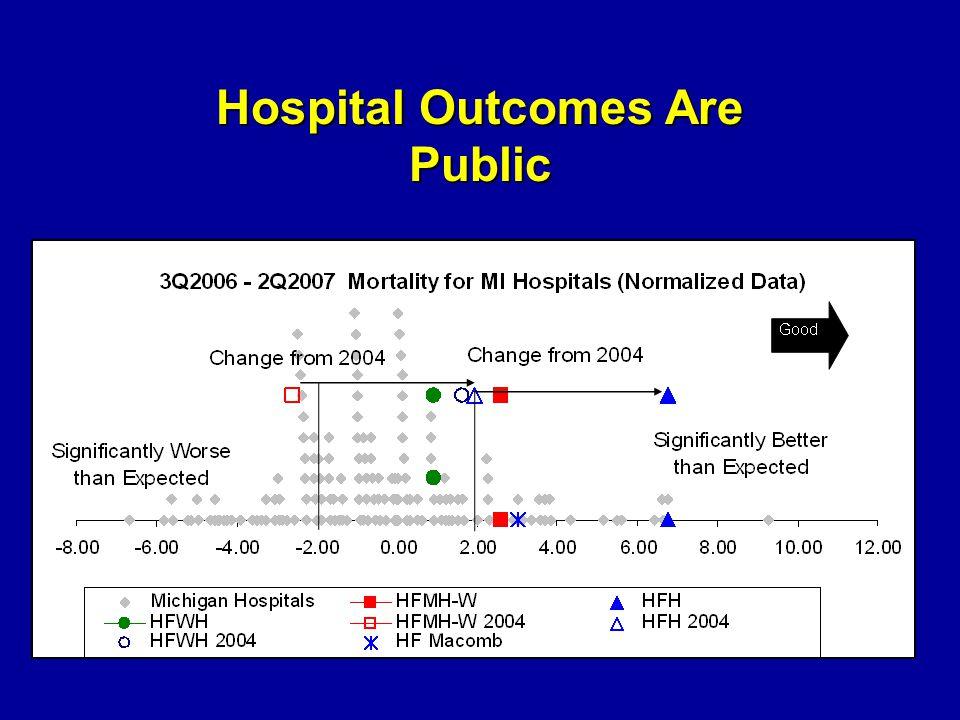 Hospital Outcomes Are Public
