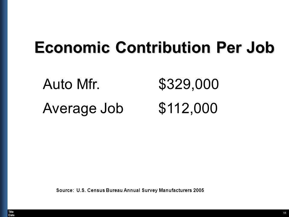 Title Date Economic Contribution Per Job 11 Auto Mfr.$329,000 Average Job$112,000 Source: U.S.