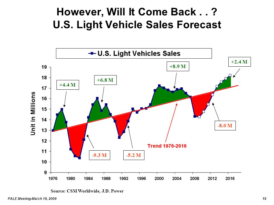 PALE Meeting-March 19, 200918 However, Will It Come Back.. ? U.S. Light Vehicle Sales Forecast Source: CSM Worldwide, J.D. Power +4.4 M+6.8 M+8.9 M +2