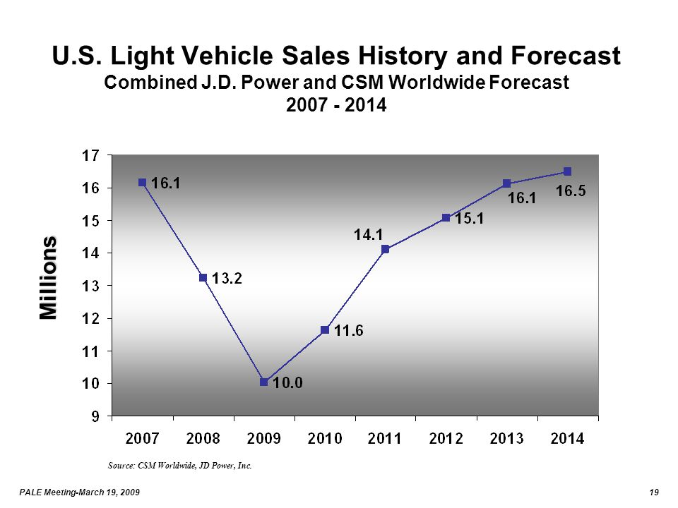 PALE Meeting-March 19, 200919 U.S. Light Vehicle Sales History and Forecast Combined J.D. Power and CSM Worldwide Forecast 2007 - 2014 Source: CSM Wor