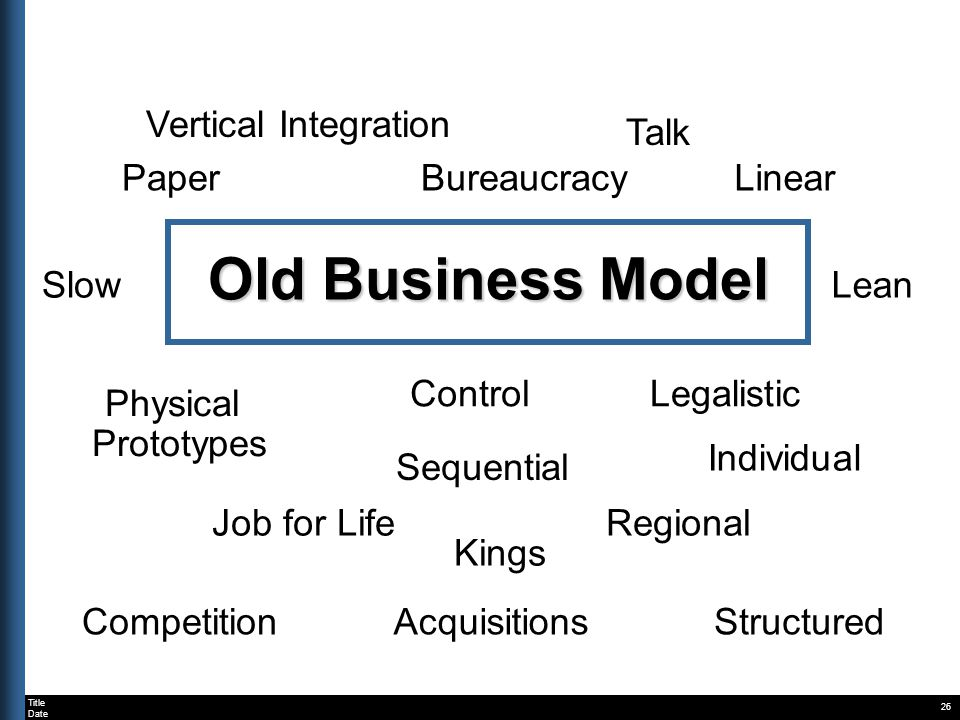 Title Date Old Business Model 26 BureaucracyPaperLinear SlowLean Individual Sequential Regional Physical Prototypes Job for Life Kings Talk Competitio