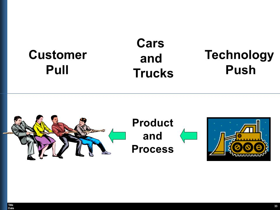 Title Date 33 Customer Pull Cars and Trucks Product and Process Technology Push