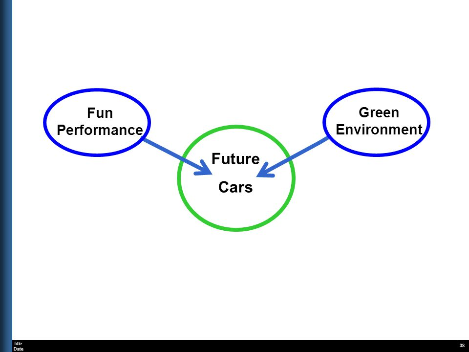 Title Date 38 Fun Performance Green Environment Future Cars