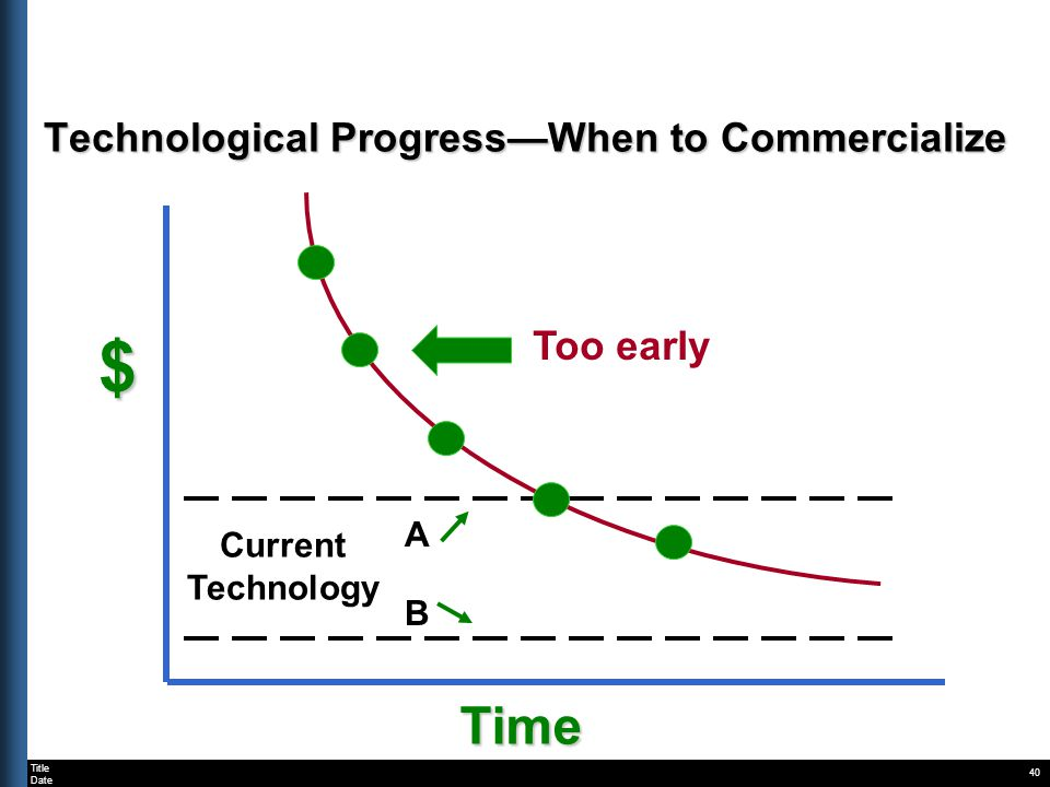 Title Date 40 $ Time Technological ProgressWhen to Commercialize A Current Technology B Too early