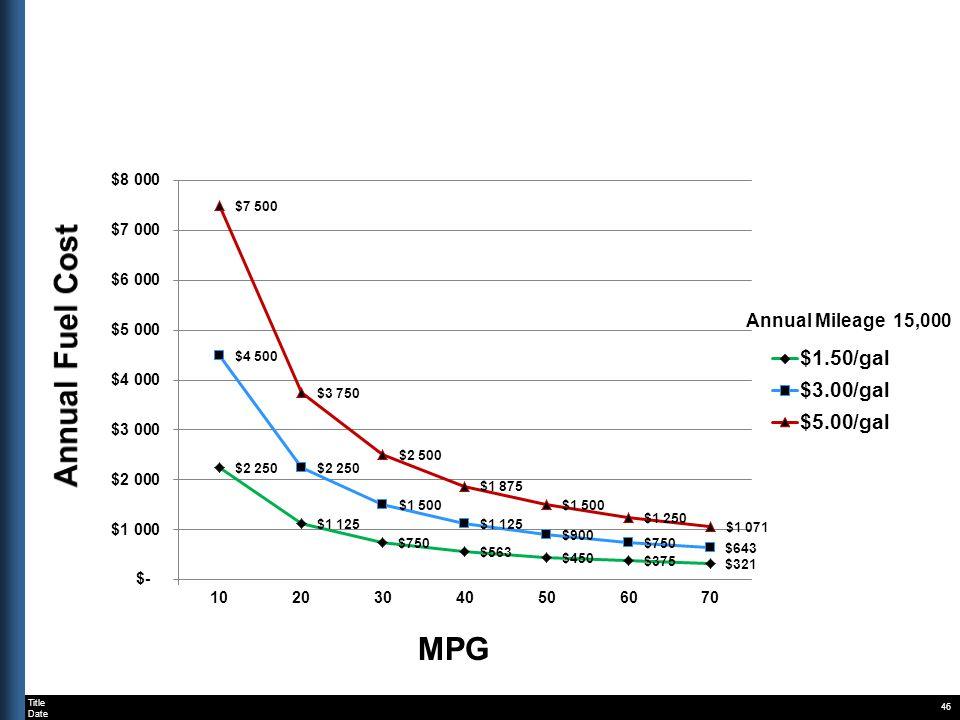 Title Date 46 Annual Mileage 15,000 MPG