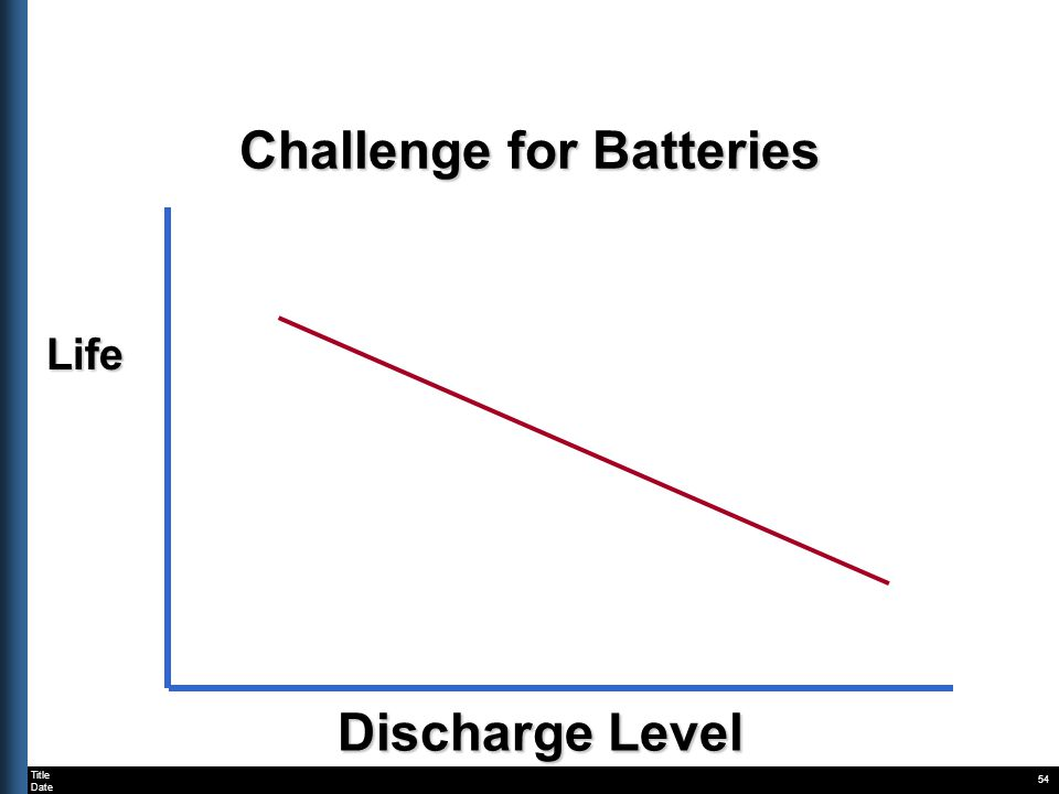 Title Date 54 Life Discharge Level Challenge for Batteries