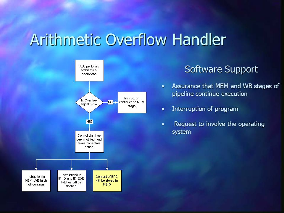DMY Arithmetic Overflow Handler Software Support Assurance that MEM and WB stages of pipeline continue executionAssurance that MEM and WB stages of pi