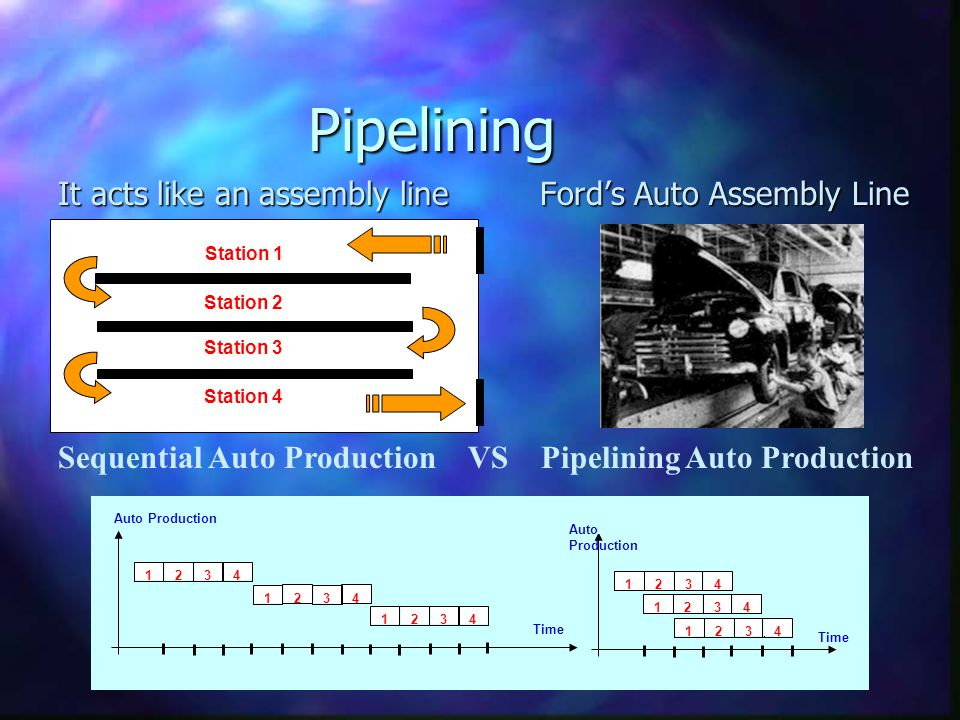 DMY Pipelining It acts like an assembly line Fords Auto Assembly Line Station 1 Station 2 Station 3 Station 4 Sequential Auto Production VS Pipelining