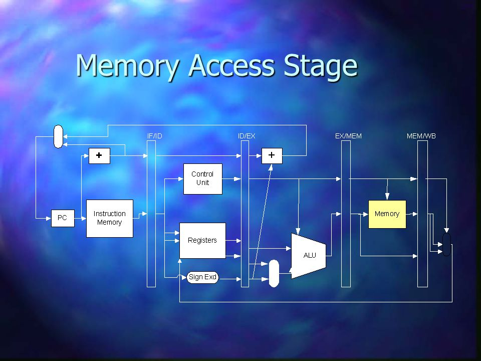 DMY Memory Access Stage