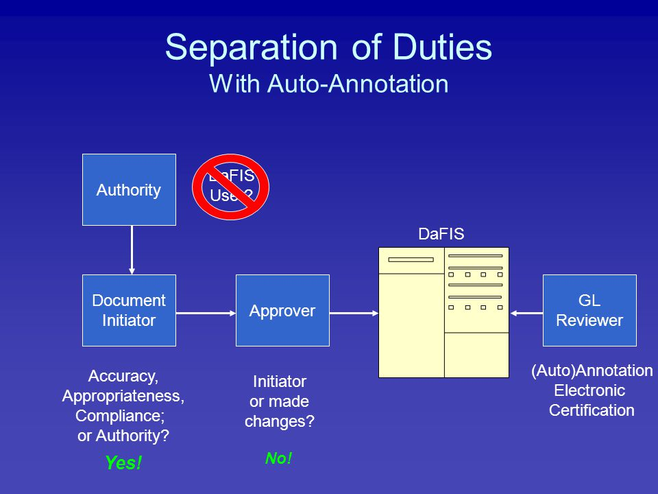Separation of Duties With Auto-Annotation Authority Document Initiator Approver GL Reviewer DaFIS User.