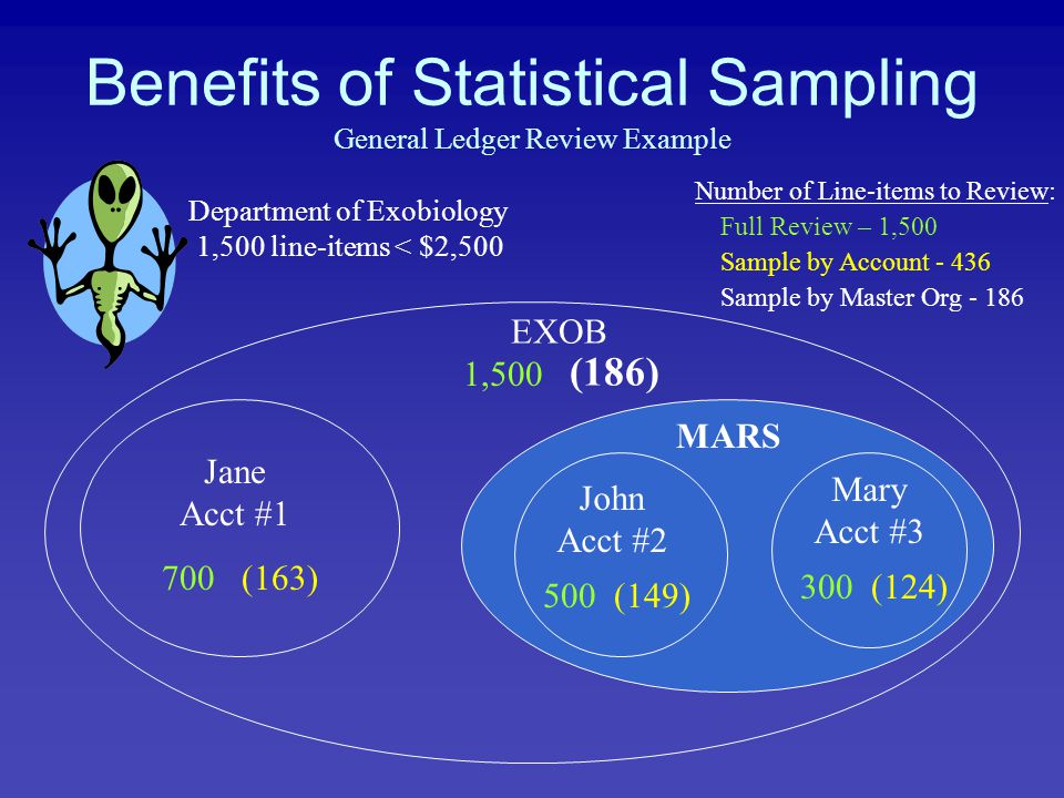 Department of Exobiology 1,500 line-items < $2,500 Jane Acct #1 John Acct #2 Mary Acct #3 EXOB Number of Line-items to Review: Benefits of Statistical Sampling General Ledger Review Example 1,500 (186) Full Review – 1,500 Sample by Account - 436 Sample by Master Org - 186 700 500 300 (163) (149) (124) MARS