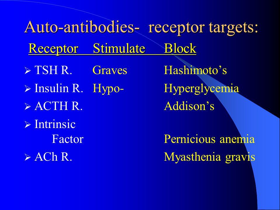 Auto-antibodies- receptor targets: Receptor StimulateBlock TSH R.