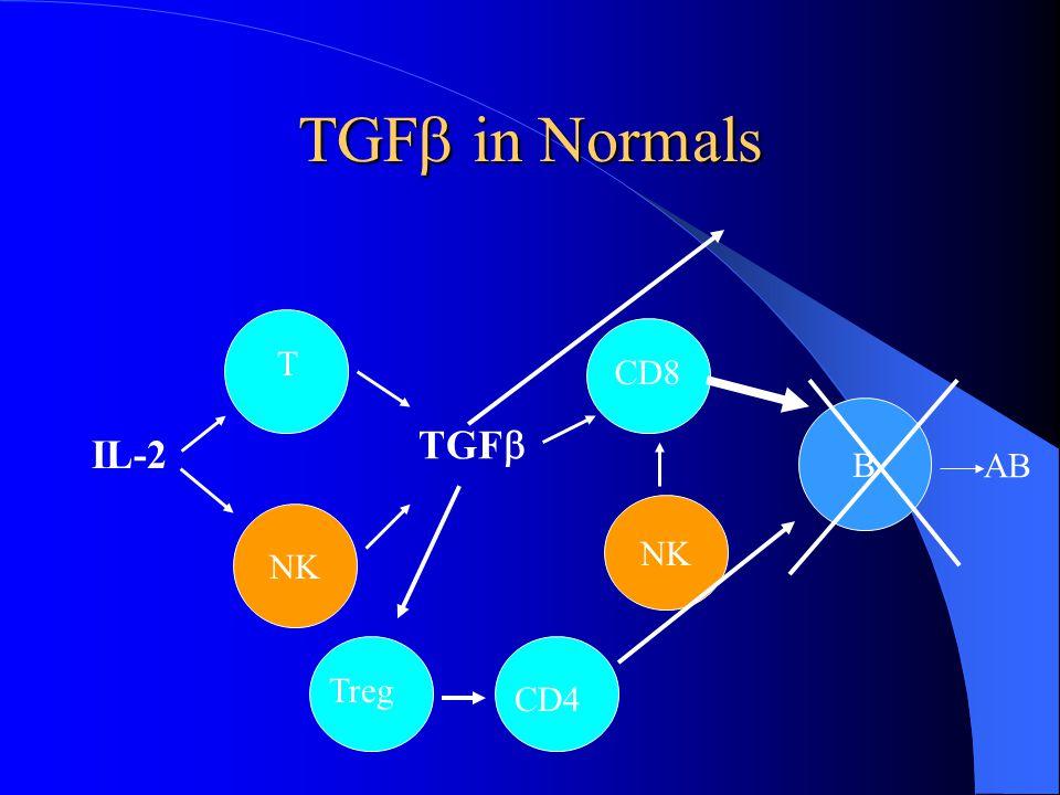 TGF in Normals NK IL-2 NK CD8 B TGF T AB Treg CD4