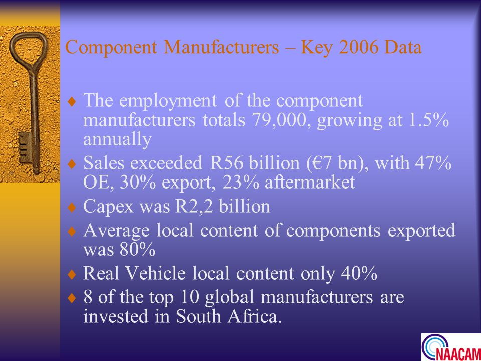 Component Manufacturers – Key 2006 Data The employment of the component manufacturers totals 79,000, growing at 1.5% annually Sales exceeded R56 billion (7 bn), with 47% OE, 30% export, 23% aftermarket Capex was R2,2 billion Average local content of components exported was 80% Real Vehicle local content only 40% 8 of the top 10 global manufacturers are invested in South Africa.