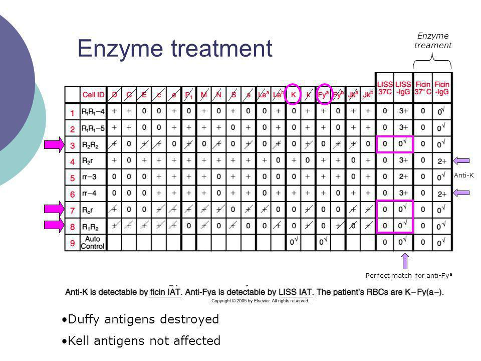 Enzyme treament Anti-K Perfect match for anti-Fy a Duffy antigens destroyed Kell antigens not affected Enzyme treatment