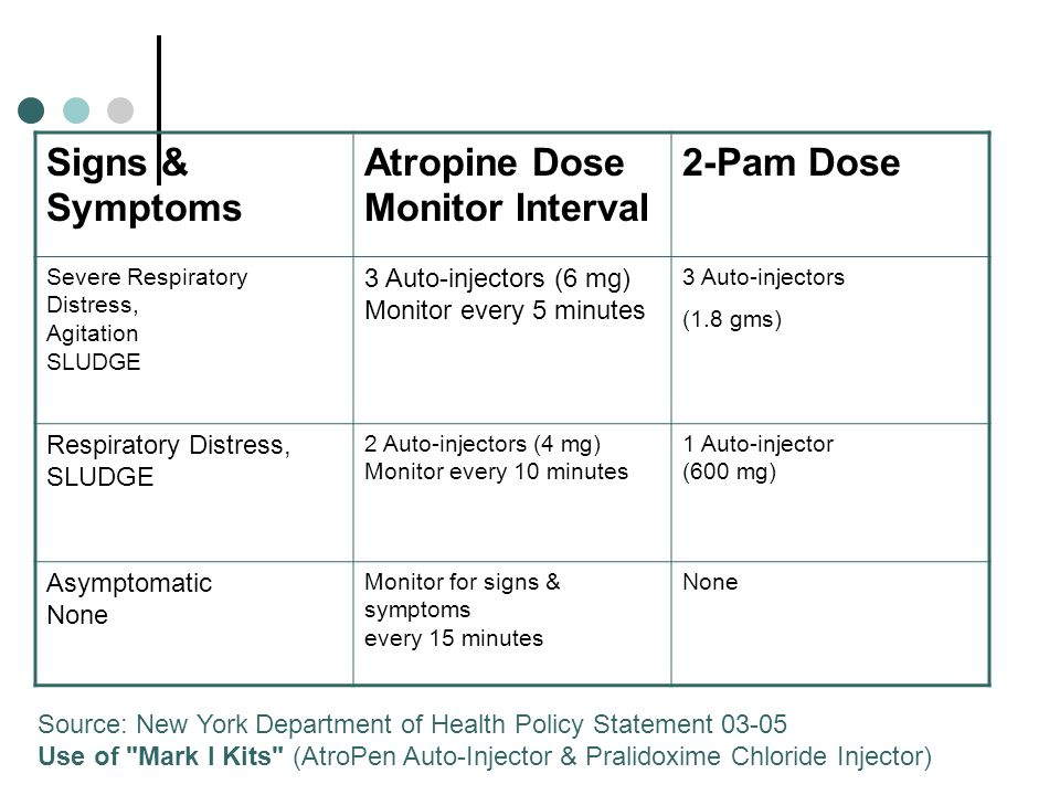 Signs & Symptoms Atropine Dose Monitor Interval 2-Pam Dose Severe Respiratory Distress, Agitation SLUDGE 3 Auto-injectors (6 mg) Monitor every 5 minut