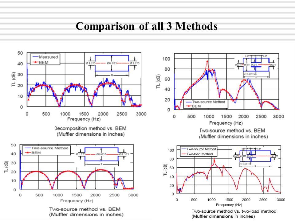 Comparison of all 3 Methods