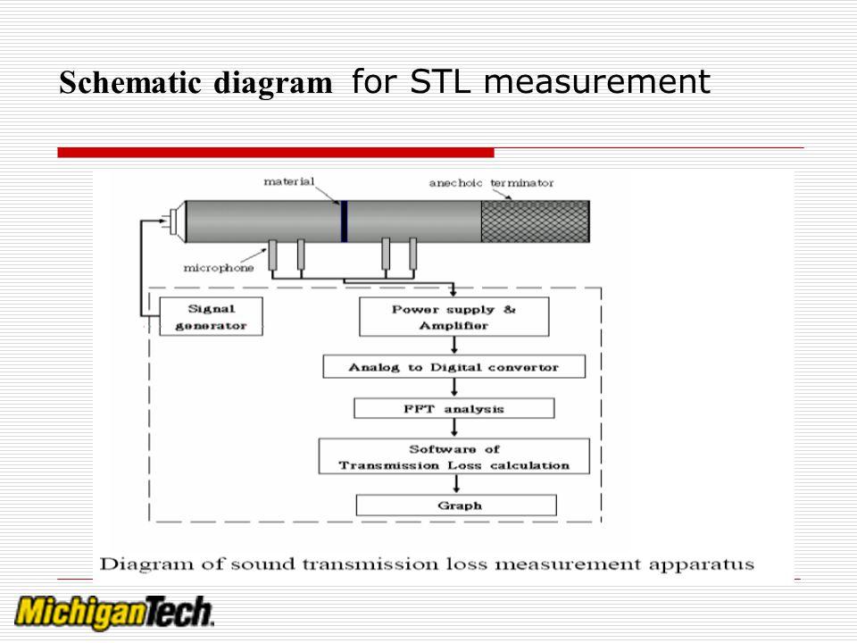 Schematic diagram for STL measurement