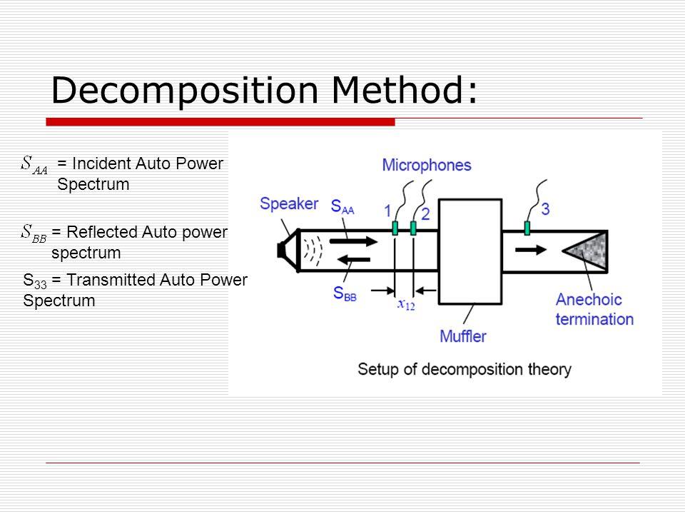 Decomposition Method: = Incident Auto Power Spectrum = Reflected Auto power spectrum S 33 = Transmitted Auto Power Spectrum