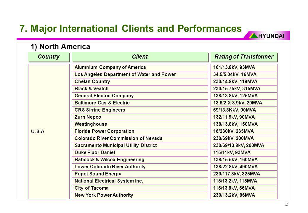 HYUNDAI 12 7. Major International Clients and Performances 1) North America Country Client Rating of Transformer U.S.A Alumnium Company of America Los