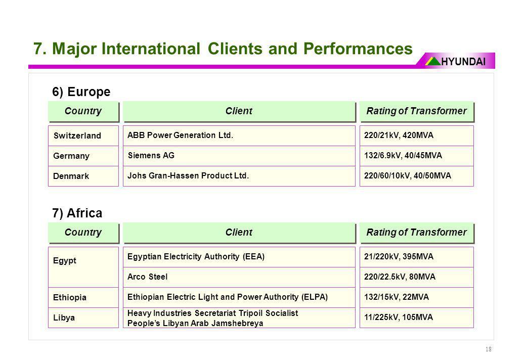 HYUNDAI 18 7. Major International Clients and Performances 6) Europe Country Client Rating of Transformer ABB Power Generation Ltd.220/21kV, 420MVA Sw