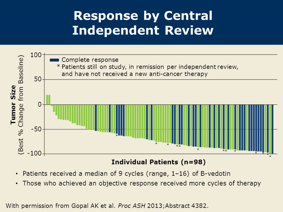Response by Central Independent Review With permission from Gopal AK et al. Proc ASH 2013;Abstract 4382. Patients received a median of 9 cycles (range