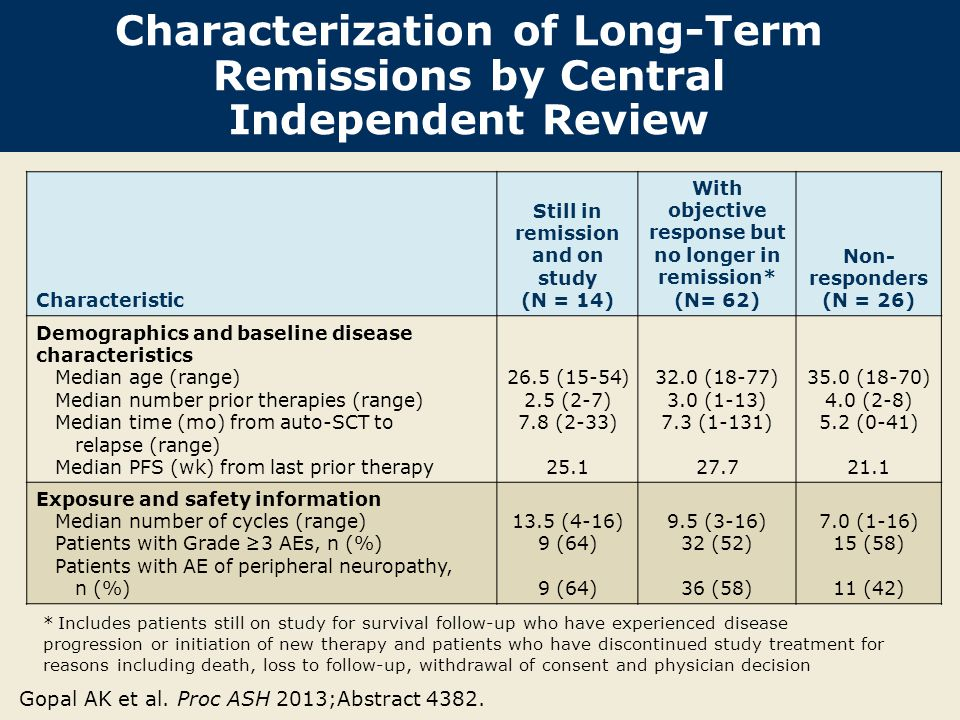 Characterization of Long-Term Remissions by Central Independent Review Gopal AK et al. Proc ASH 2013;Abstract 4382. Characteristic Still in remission