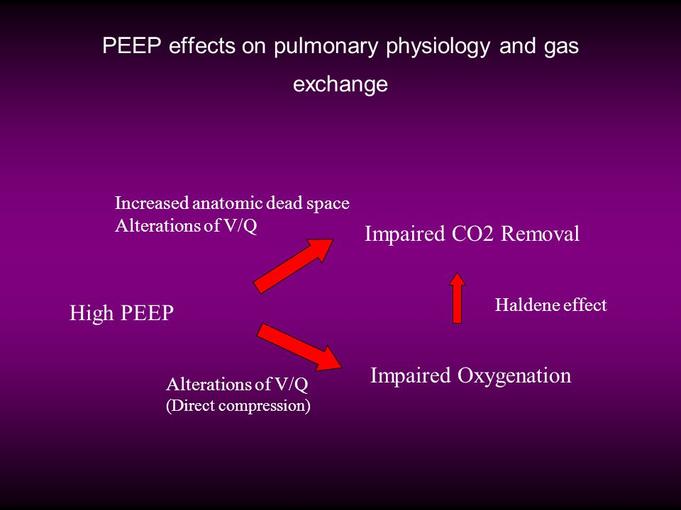 PEEP effects on pulmonary physiology and gas exchange High PEEP Impaired CO2 Removal Haldene effect Impaired Oxygenation Increased anatomic dead space Alterations of V/Q (Direct compression)
