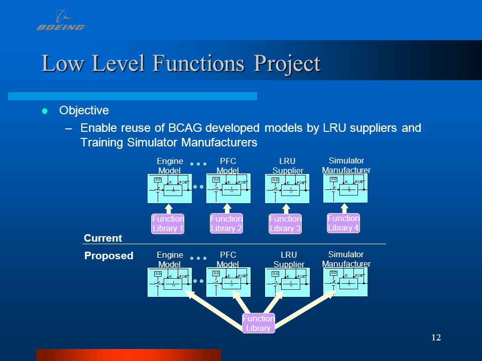 12 Low Level Functions Project Objective –Enable reuse of BCAG developed models by LRU suppliers and Training Simulator Manufacturers PFC Model Functi