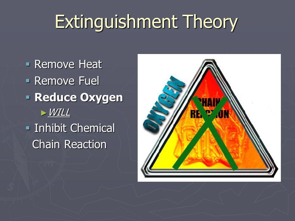 Extinguishment Theory Remove Heat Remove Heat Remove Fuel Remove Fuel Reduce Oxygen Reduce Oxygen WILL WILL Inhibit Chemical Inhibit Chemical Chain Re