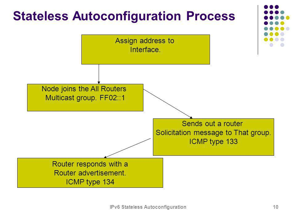 IPv6 Stateless Autoconfiguration10 Stateless Autoconfiguration Process Assign address to Interface.