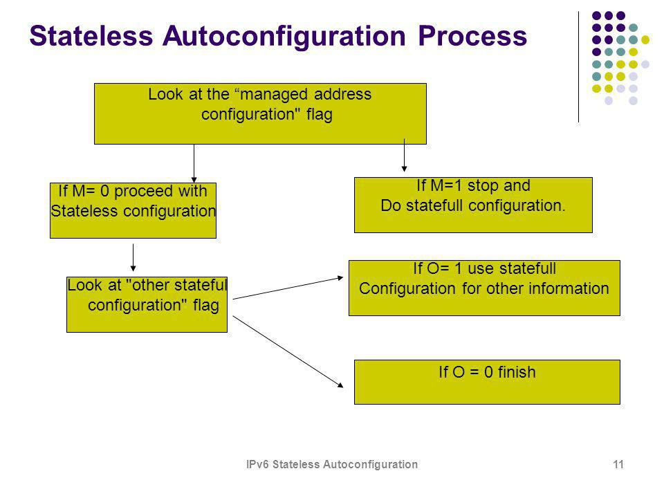 IPv6 Stateless Autoconfiguration11 Stateless Autoconfiguration Process Look at the managed address configuration flag If M= 0 proceed with Stateless configuration If M=1 stop and Do statefull configuration.