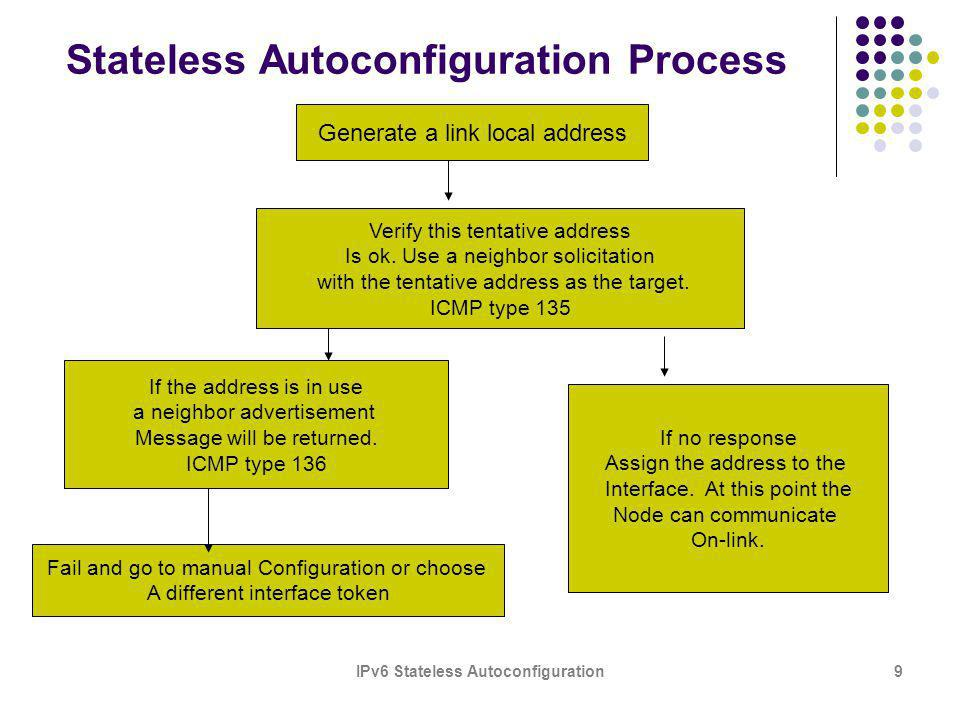 IPv6 Stateless Autoconfiguration9 Stateless Autoconfiguration Process Generate a link local address Verify this tentative address Is ok.