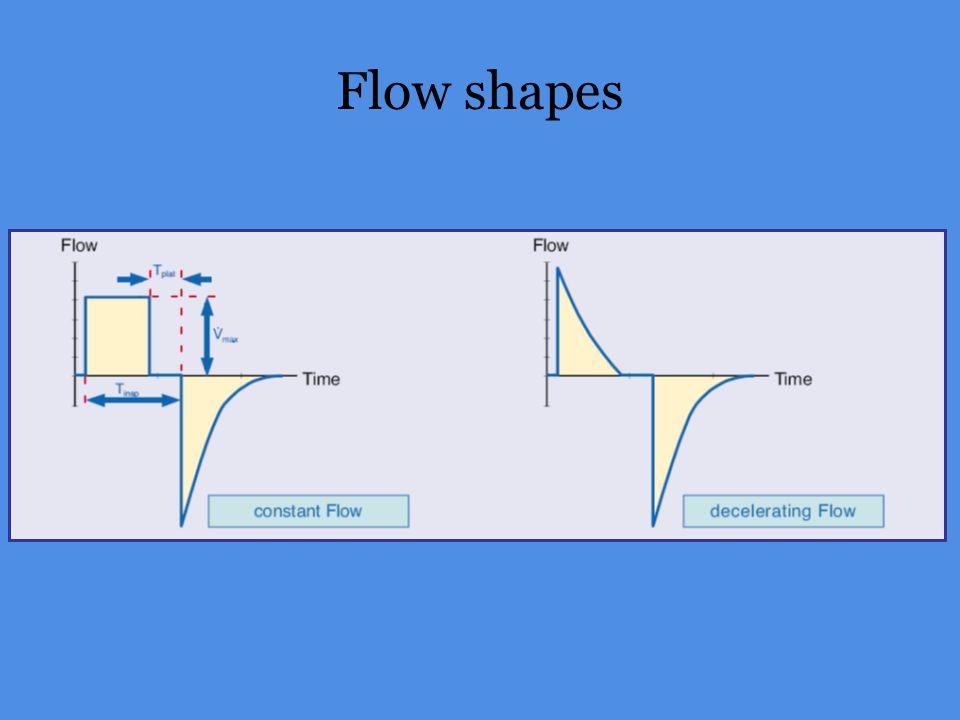 Flow shapes