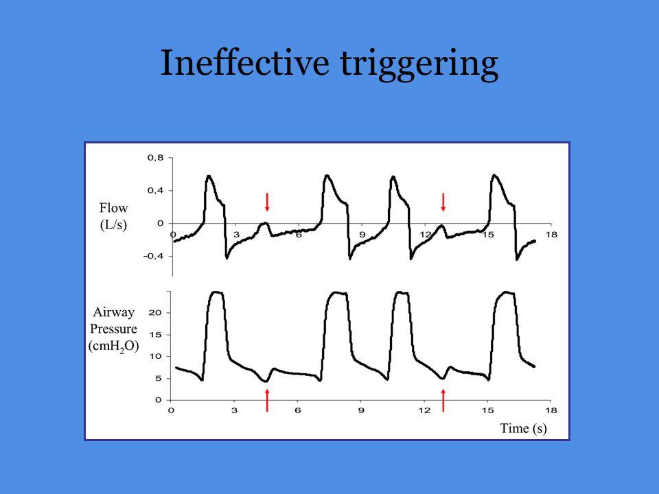 Ineffective triggering