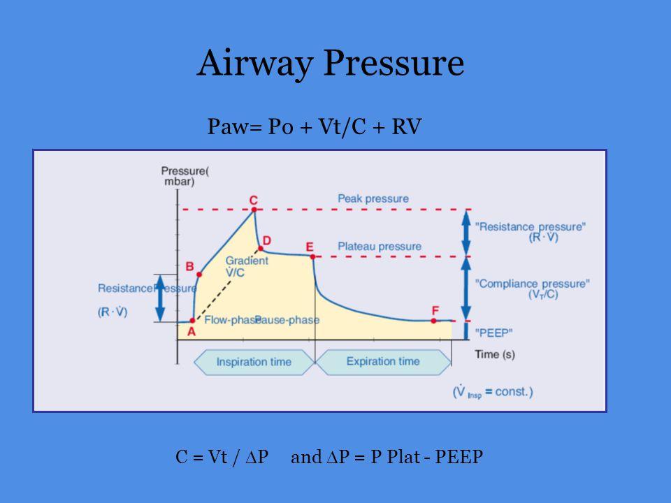 Airway Pressure C = Vt / P and P = P Plat - PEEP Paw= Po + Vt/C + RV
