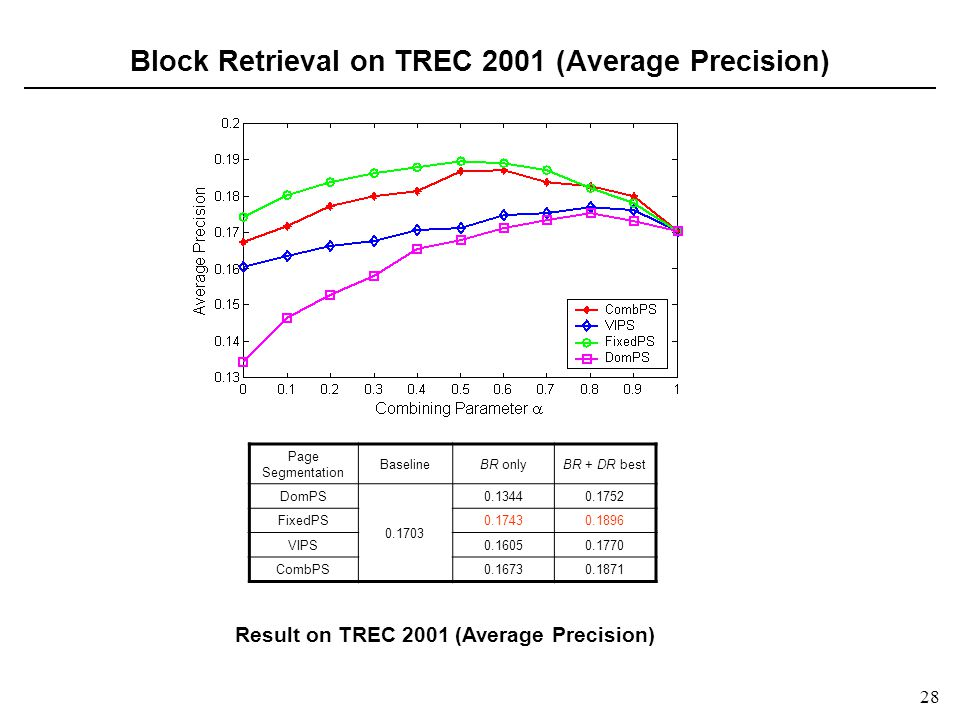 28 Block Retrieval on TREC 2001 (Average Precision) Page Segmentation BaselineBR onlyBR + DR best DomPS 0.1703 0.13440.1752 FixedPS0.17430.1896 VIPS0.16050.1770 CombPS0.16730.1871 Result on TREC 2001 (Average Precision)