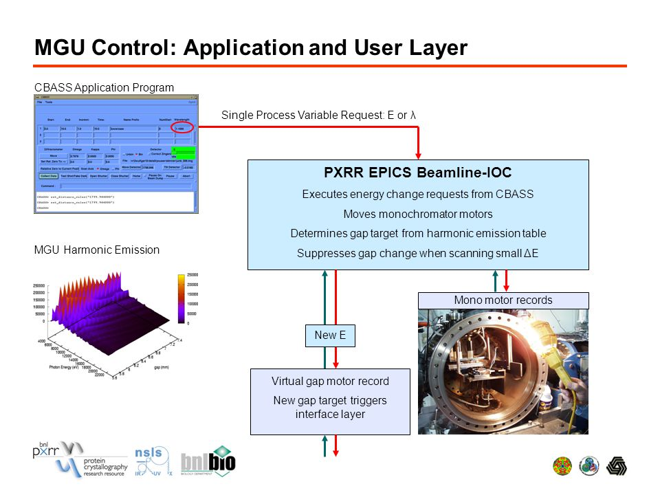 MGU Control: Application and User Layer PXRR EPICS Beamline-IOC Executes energy change requests from CBASS Moves monochromator motors Determines gap target from harmonic emission table Suppresses gap change when scanning small ΔE CBASS Application Program Single Process Variable Request: E or λ Mono motor records MGU Harmonic Emission Virtual gap motor record New gap target triggers interface layer New E