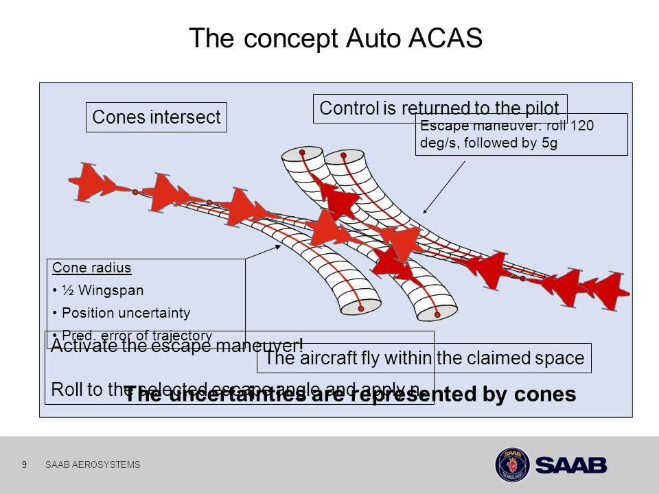03-10-06 9SAAB AEROSYSTEMS The uncertainties are represented by cones Cone radius ½ Wingspan Position uncertainty Pred. error of trajectory Escape man